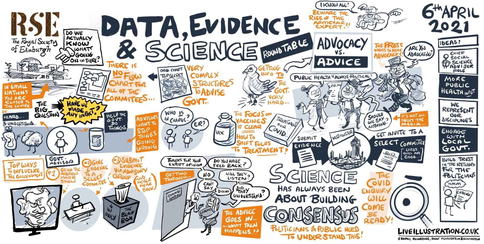 A digitally illustrated doodle including key themes from the topic 'The challenges of advising during a pandemic'
