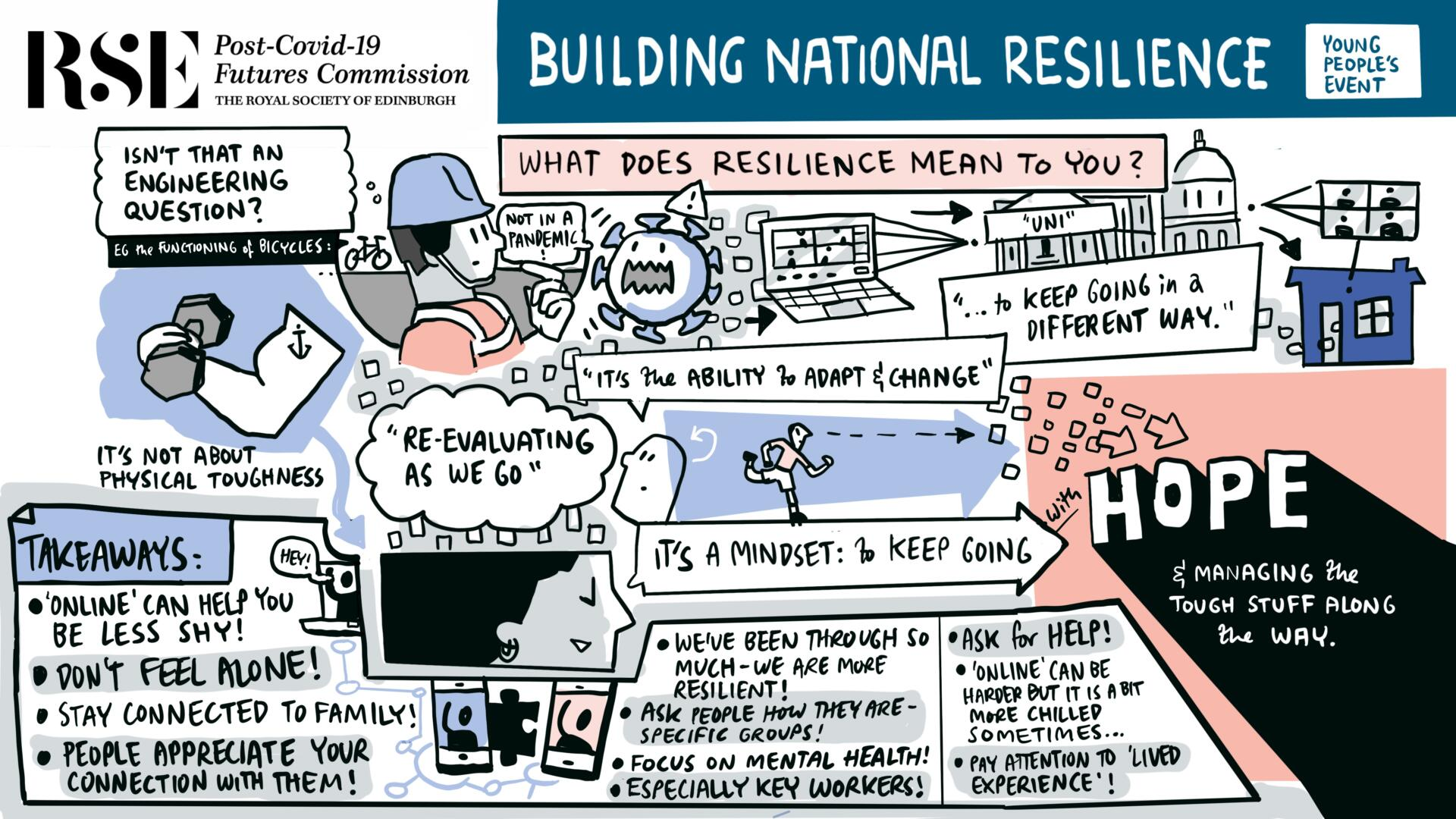 A digitally illustrated doodle including key themes from the topic of 'resilience'.